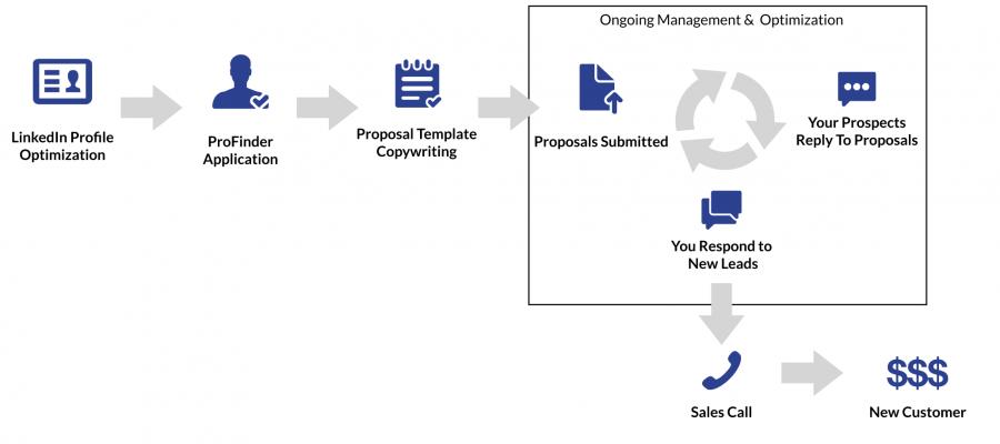 LinkedEvolution Service Workflow